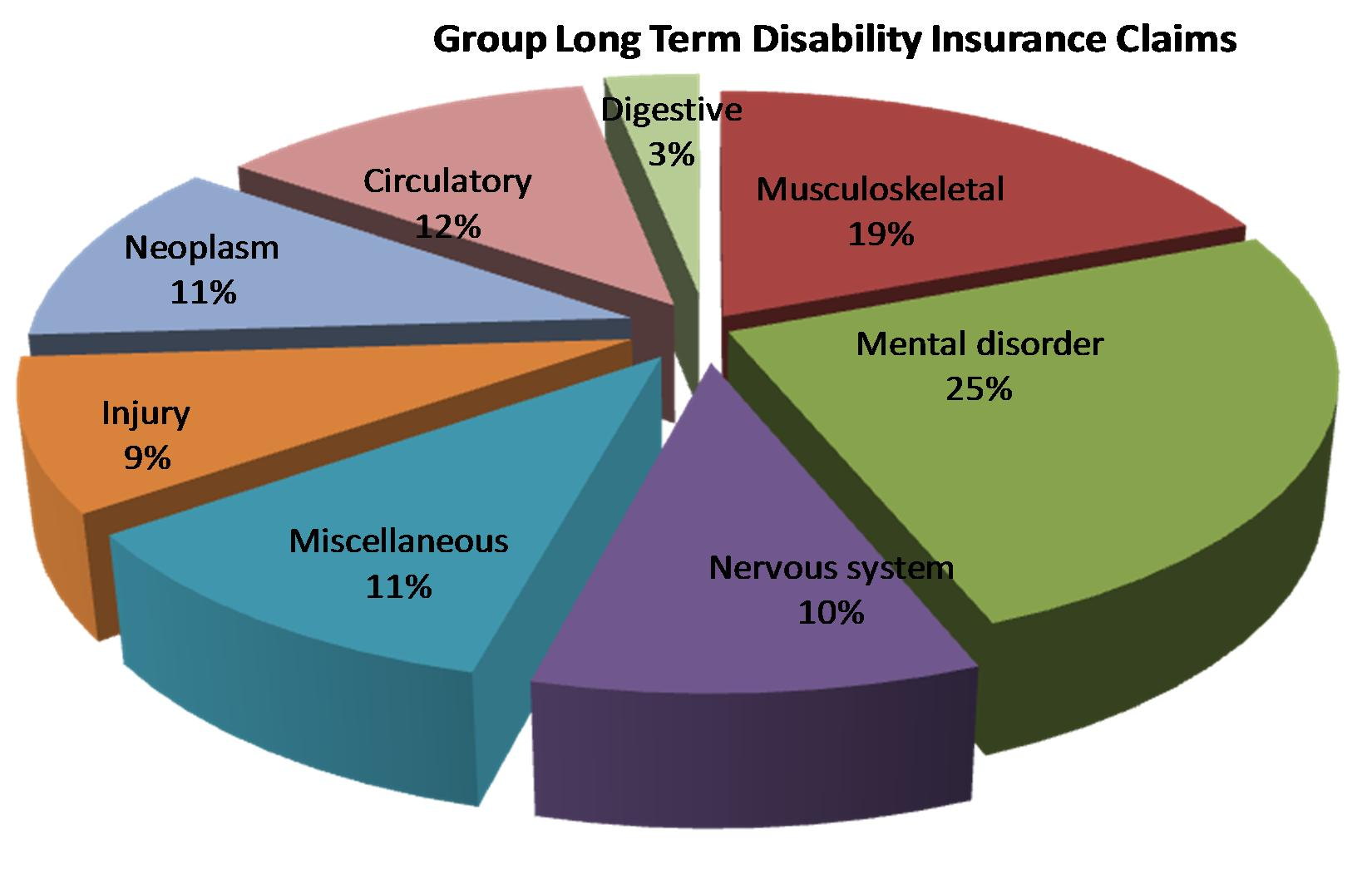 filling out short term disability paperwork Doctor not submitting disability paperwork what to do: i'm having a long-term disability dilemma, and don't know how to proceed i have been on short.